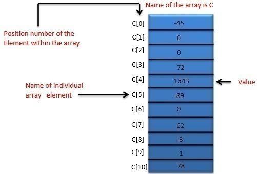 Elements of Array