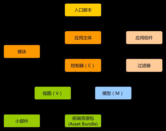应用静态结构