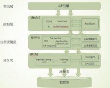 ssi框架学习总结(mvc三层架构)