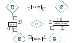数据库设计的完整性约束表现在哪些方面