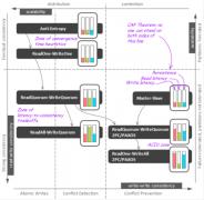 深入解析NoSQL数据库的分布式算法(图文详解)