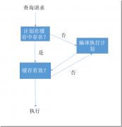 浅析SQL Server中的执行计划缓存(下)