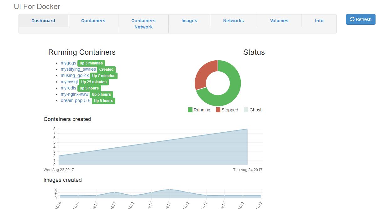 docker 可视化管理 UI for Docker工具