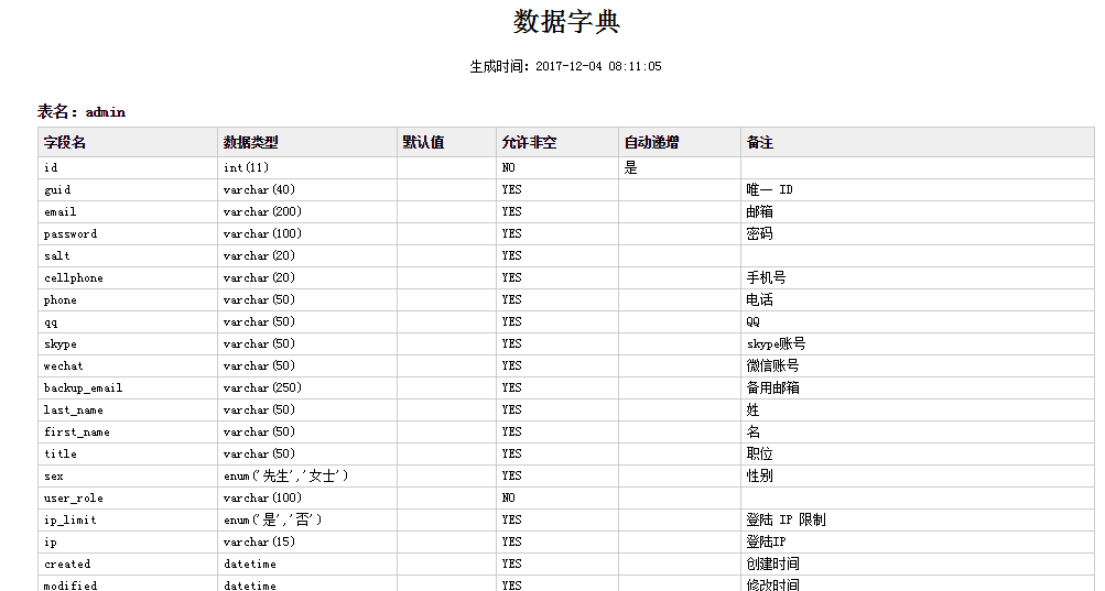 PHP生成MySQL数据字典 数据表结构
