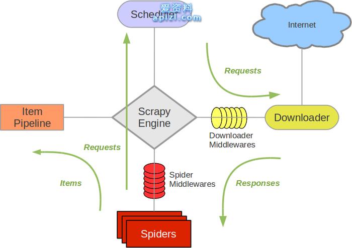 Scrapy 实战准备 Python爬虫教程实战