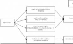Java底层技术系列文章-线程池框架